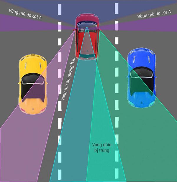 điểm mù khi lái xe